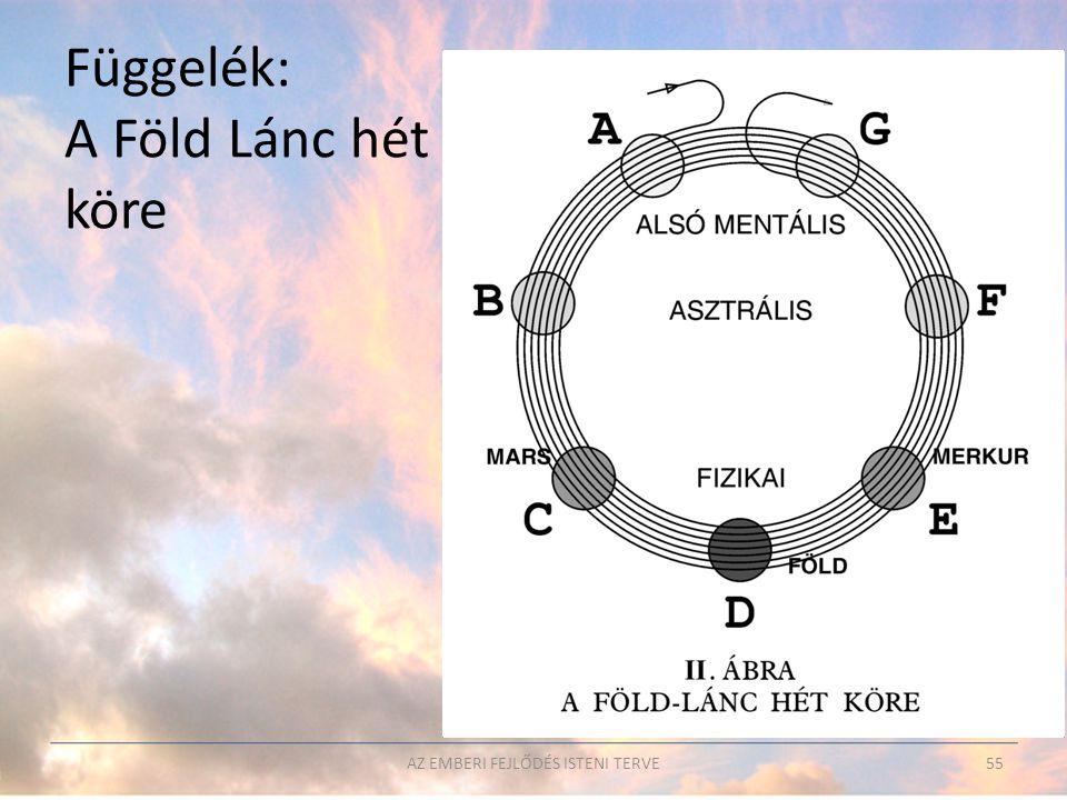 Függelék: A Föld Lánc hét köre