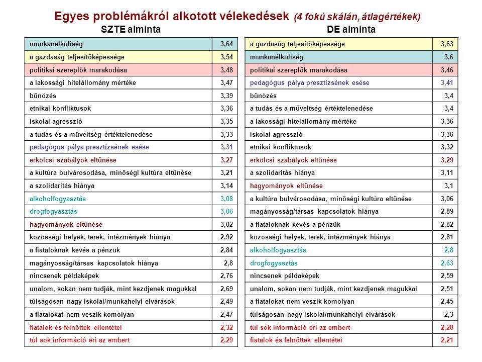 Egyes problémákról alkotott vélekedések (4 fokú skálán, átlagértékek)