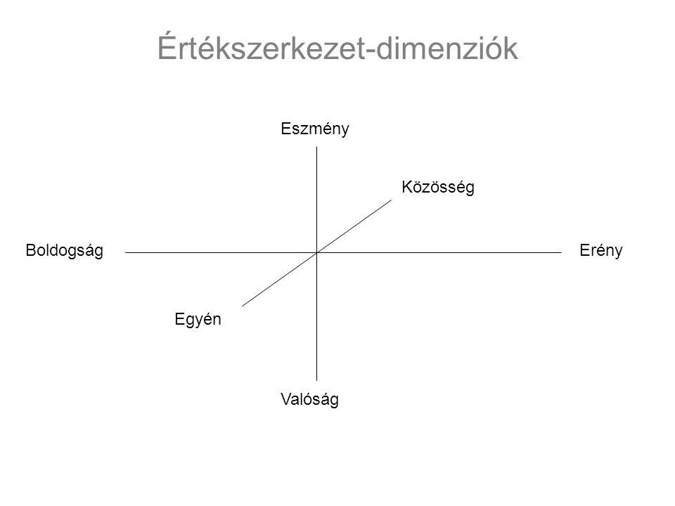 Értékszerkezet-dimenziók