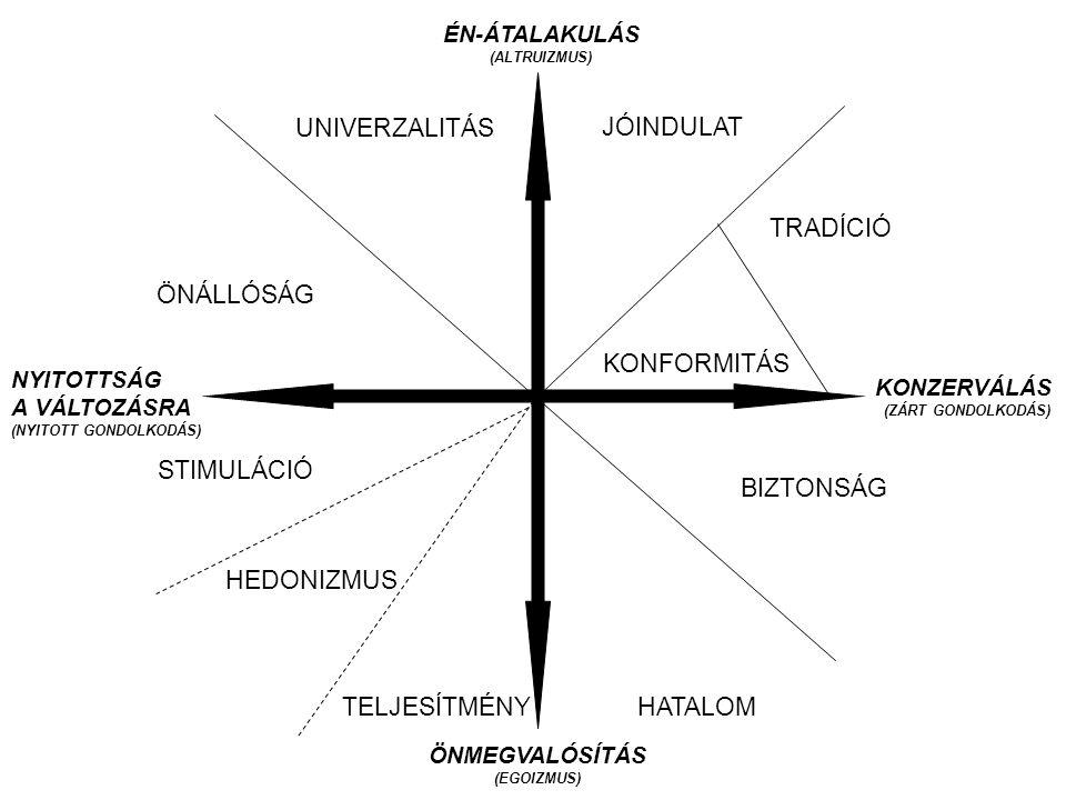 ÉN-ÁTALAKULÁS (ALTRUIZMUS) ÖNMEGVALÓSÍTÁS (EGOIZMUS)