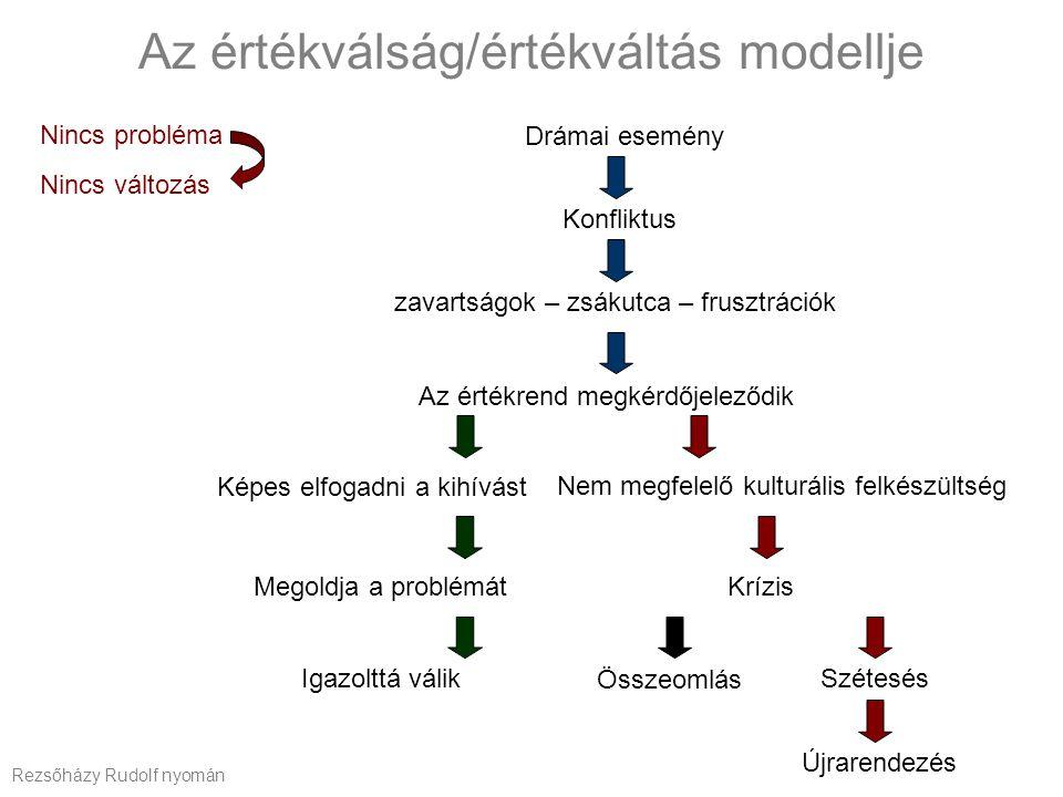 Az értékválság/értékváltás modellje