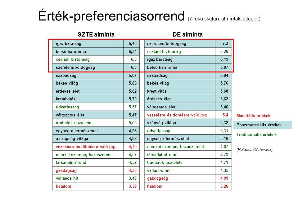 Érték-preferenciasorrend (7 fokú skálán, alminták, átlagok)