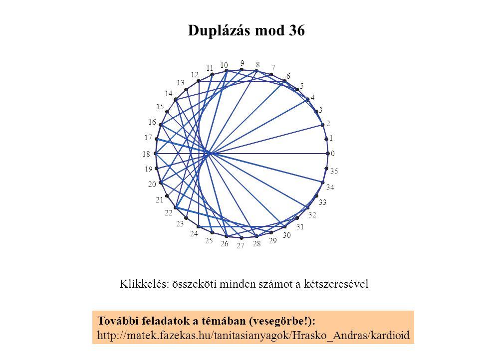 Duplázás mod 36 Klikkelés: összeköti minden számot a kétszeresével