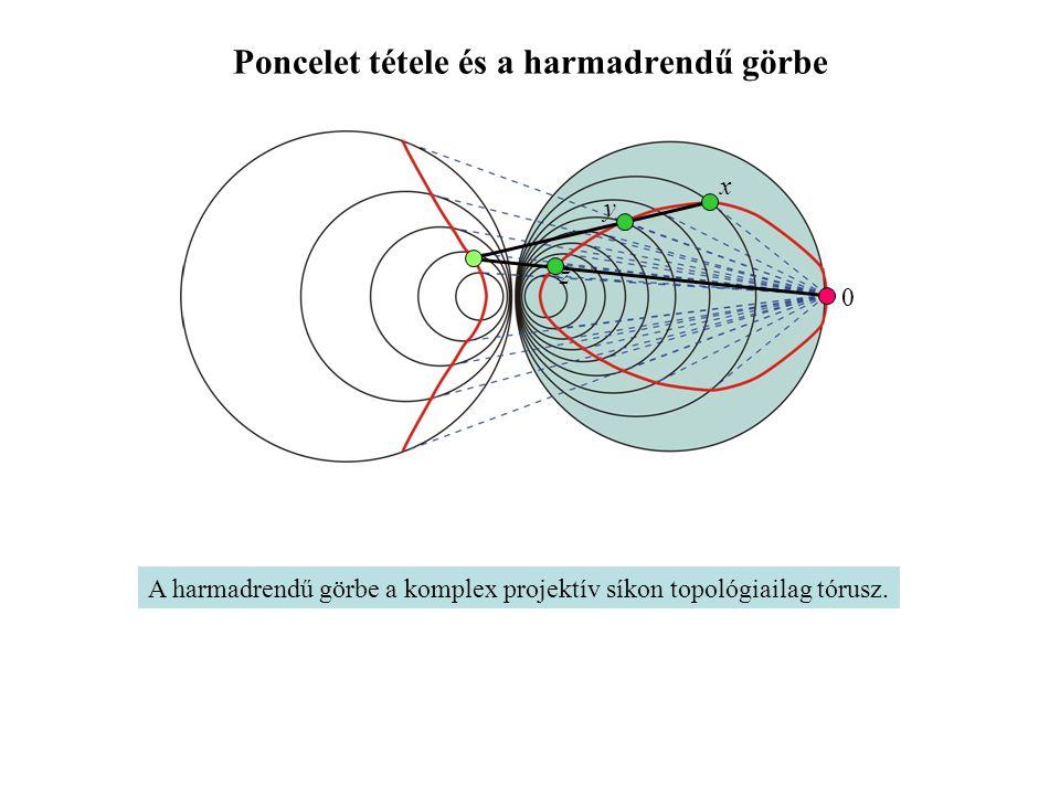Poncelet tétele és a harmadrendű görbe