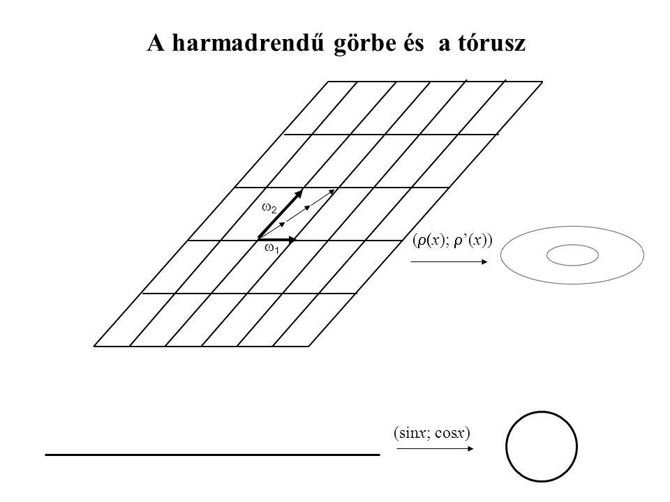 A harmadrendű görbe és a tórusz