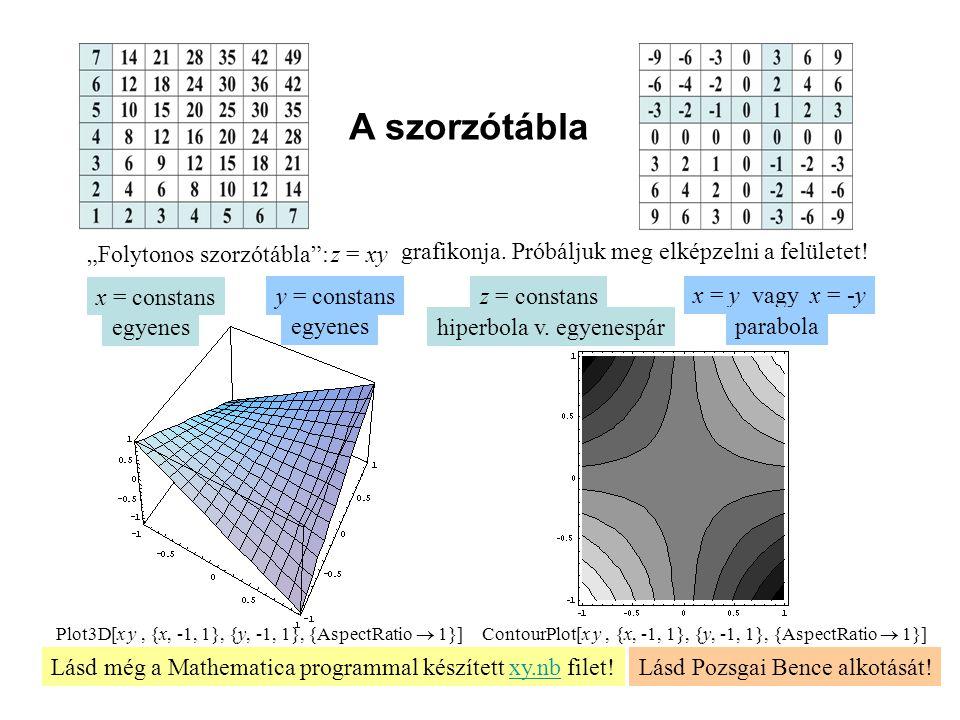 """A szorzótábla """"Folytonos szorzótábla : z = xy grafikonja."""
