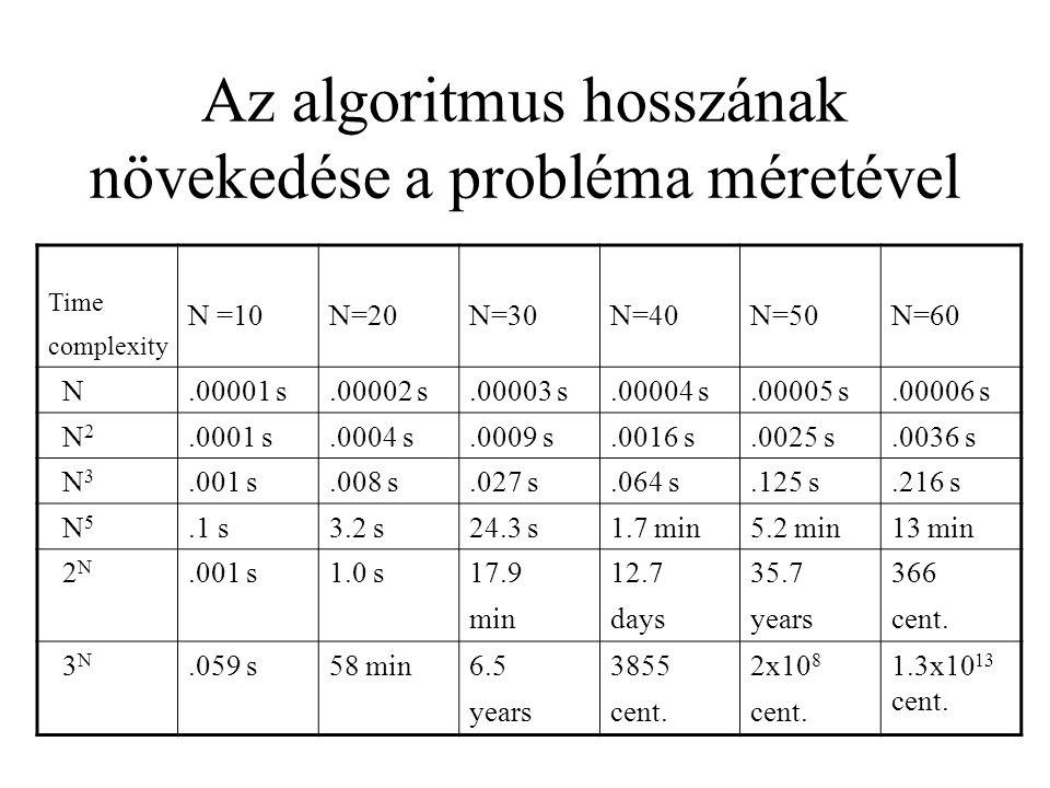 Az algoritmus hosszának növekedése a probléma méretével