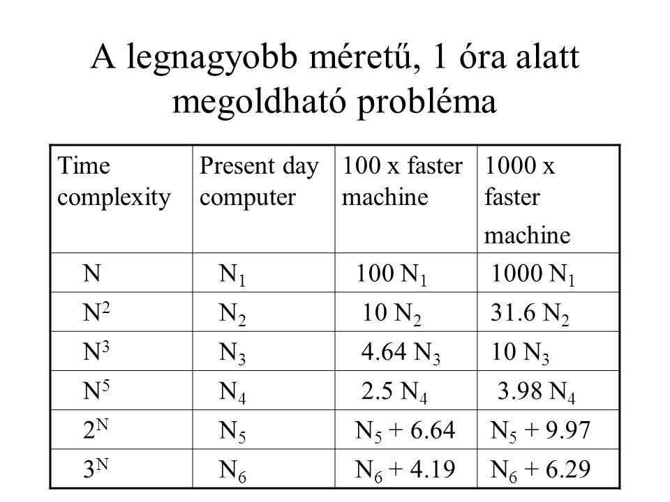 A legnagyobb méretű, 1 óra alatt megoldható probléma