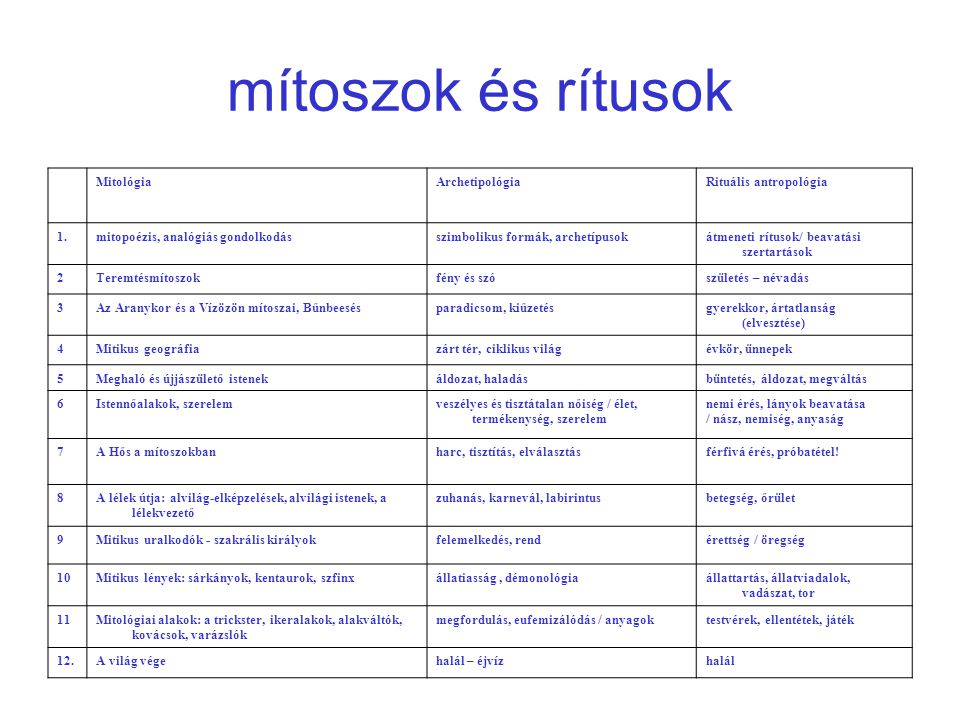 mítoszok és rítusok Mitológia Archetipológia Rituális antropológia 1.
