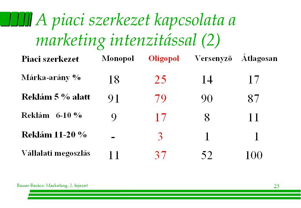 A piaci szerkezet kapcsolata a marketing intenzitással (2)