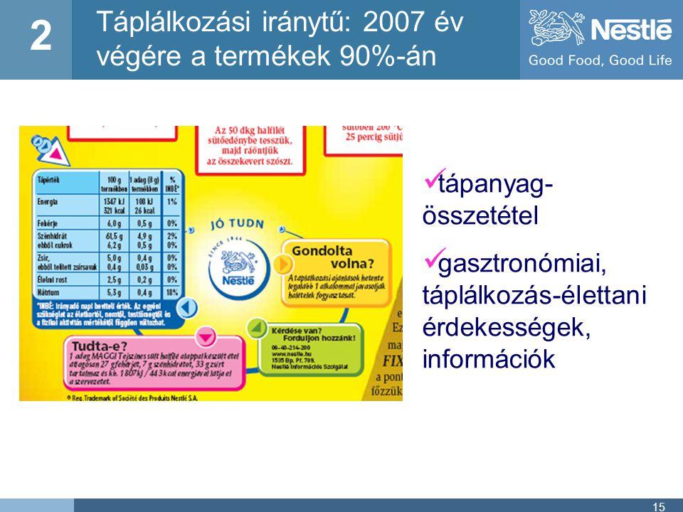 Táplálkozási iránytű: 2007 év végére a termékek 90%-án