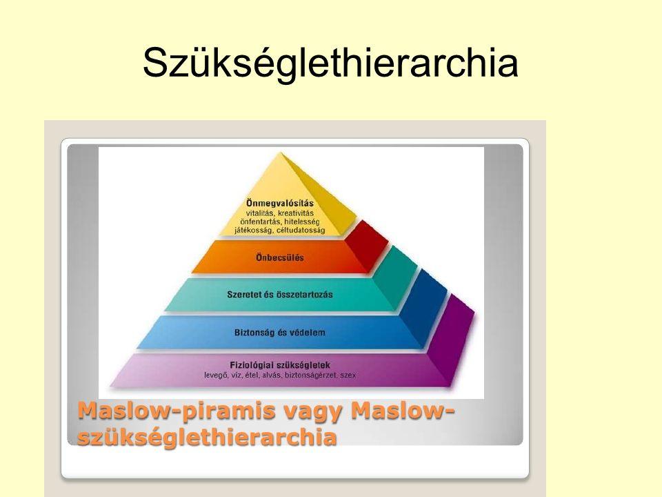 Szükséglethierarchia
