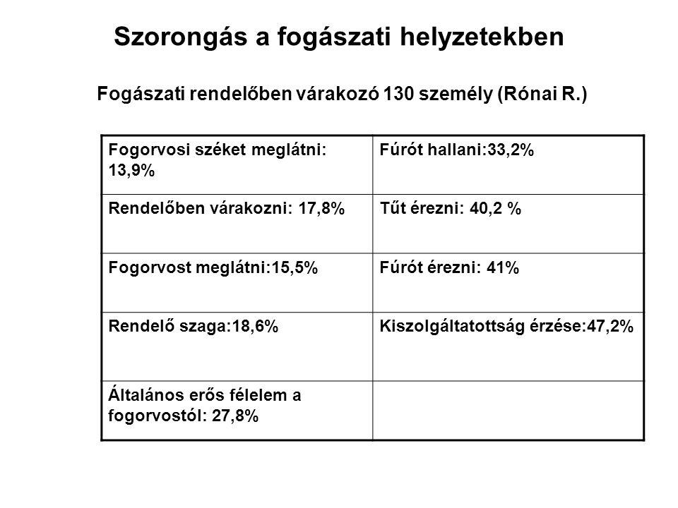 Szorongás a fogászati helyzetekben Fogászati rendelőben várakozó 130 személy (Rónai R.)