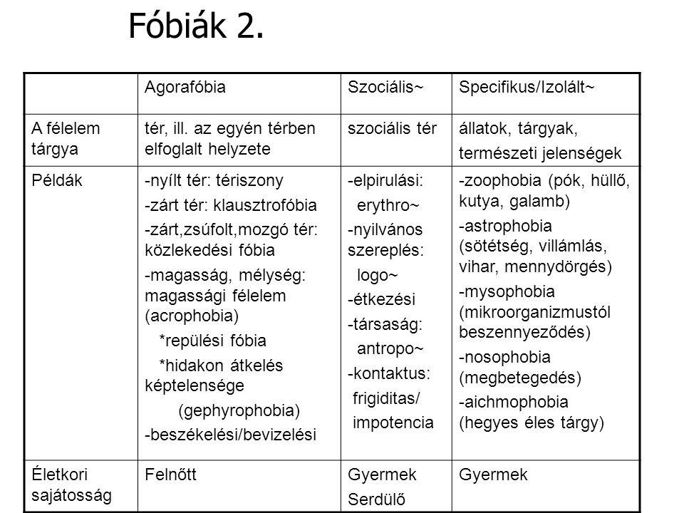 Fóbiák 2. Agorafóbia Szociális~ Specifikus/Izolált~ A félelem tárgya