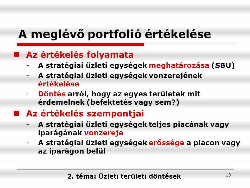 2. téma: Üzleti területi döntések