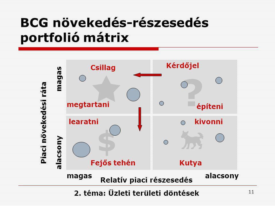 Relatív piaci részesedés 2. téma: Üzleti területi döntések