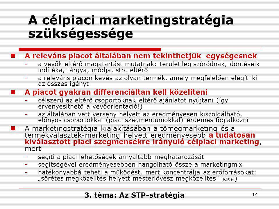 A célpiaci marketingstratégia szükségessége