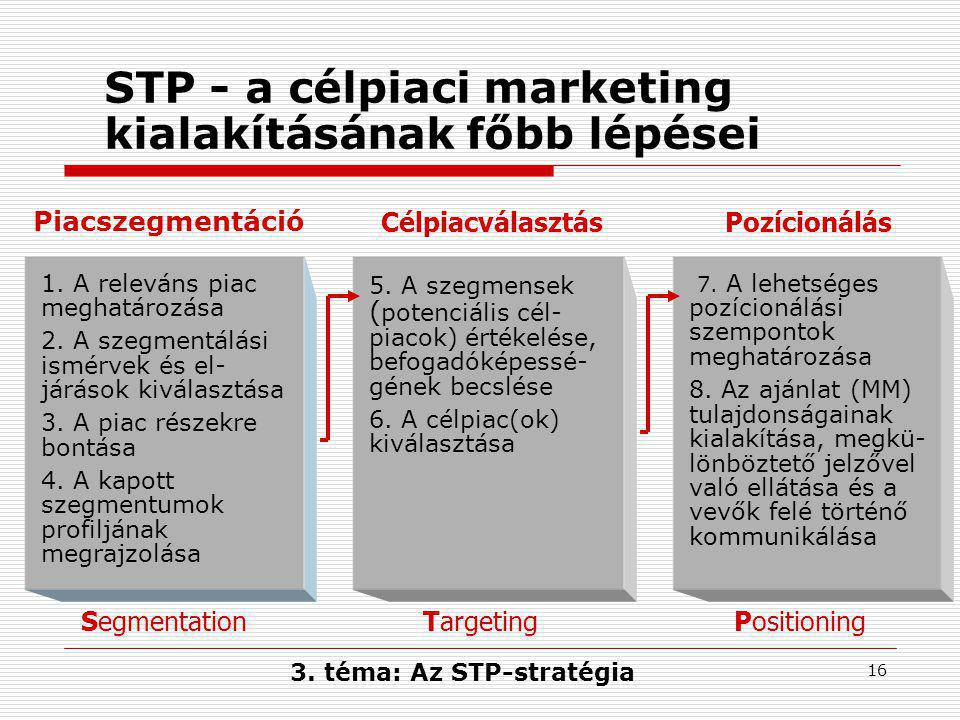 STP - a célpiaci marketing kialakításának főbb lépései