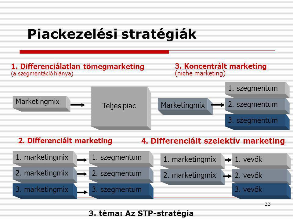 Piackezelési stratégiák