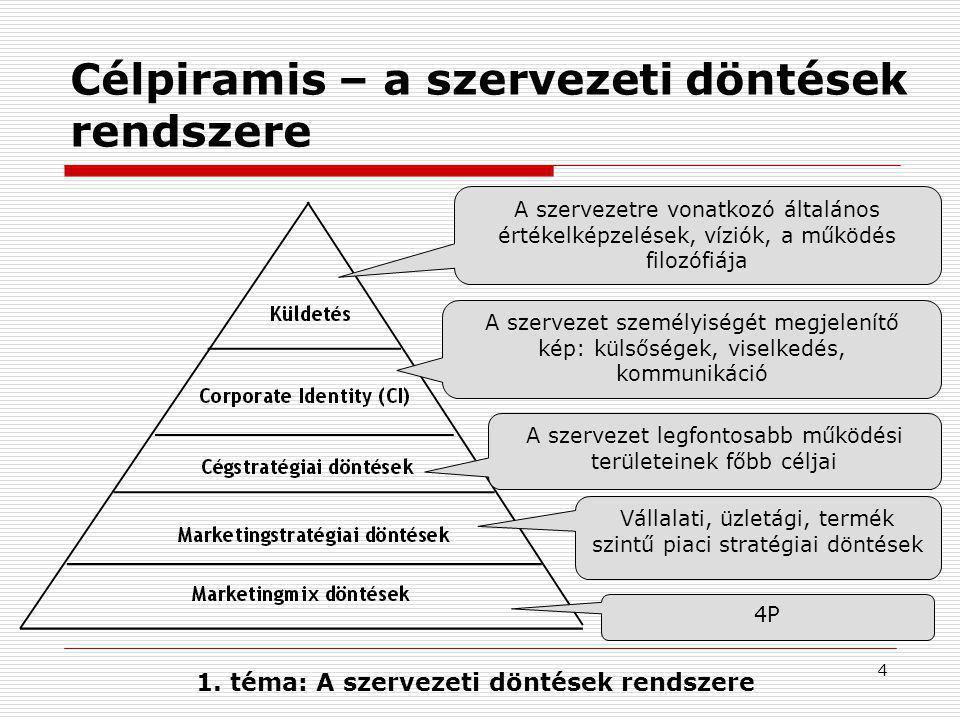 Célpiramis – a szervezeti döntések rendszere