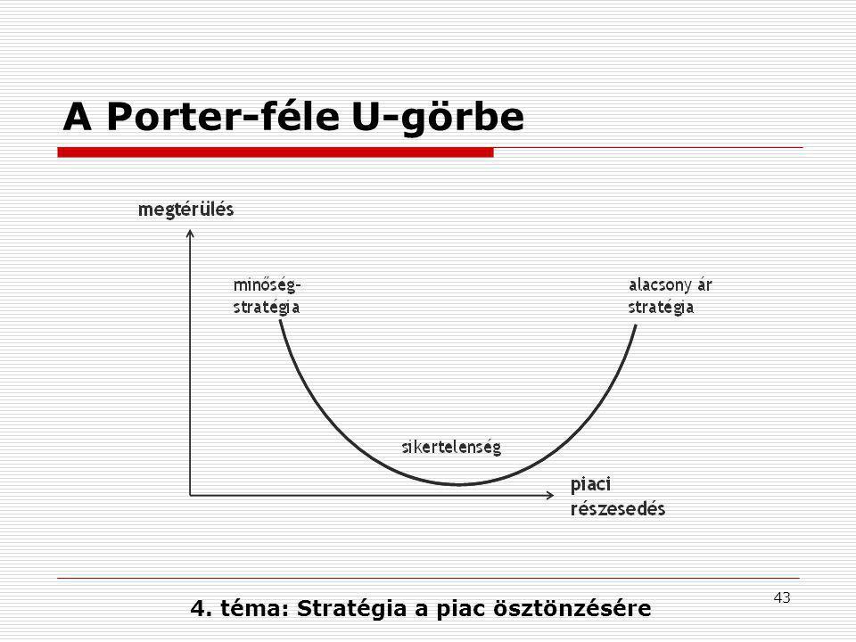 4. téma: Stratégia a piac ösztönzésére