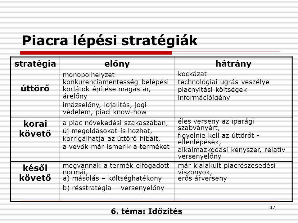 Piacra lépési stratégiák