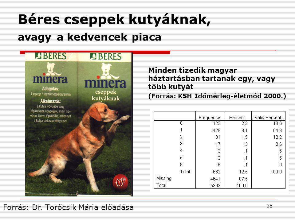 Béres cseppek kutyáknak, avagy a kedvencek piaca