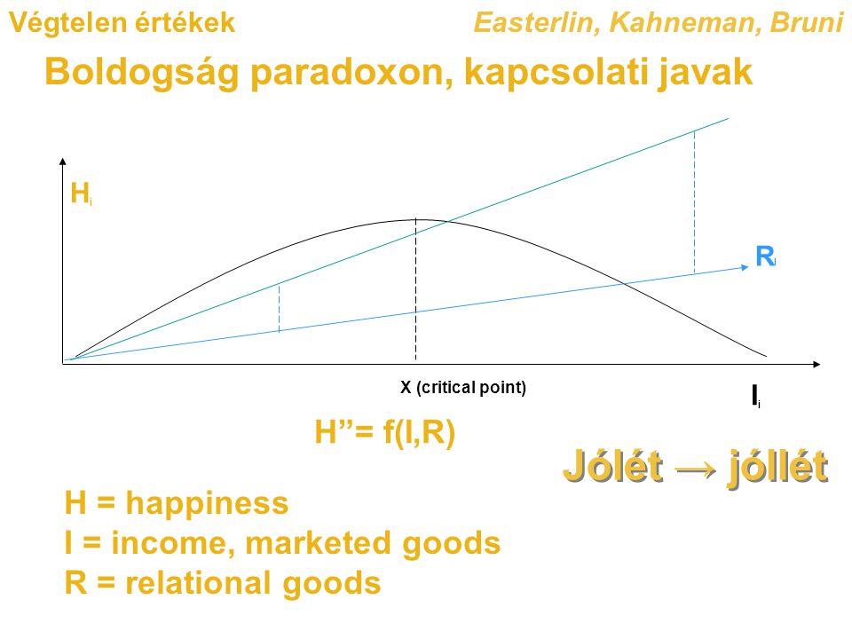Jólét → jóllét Boldogság paradoxon, kapcsolati javak H = f(I,R)