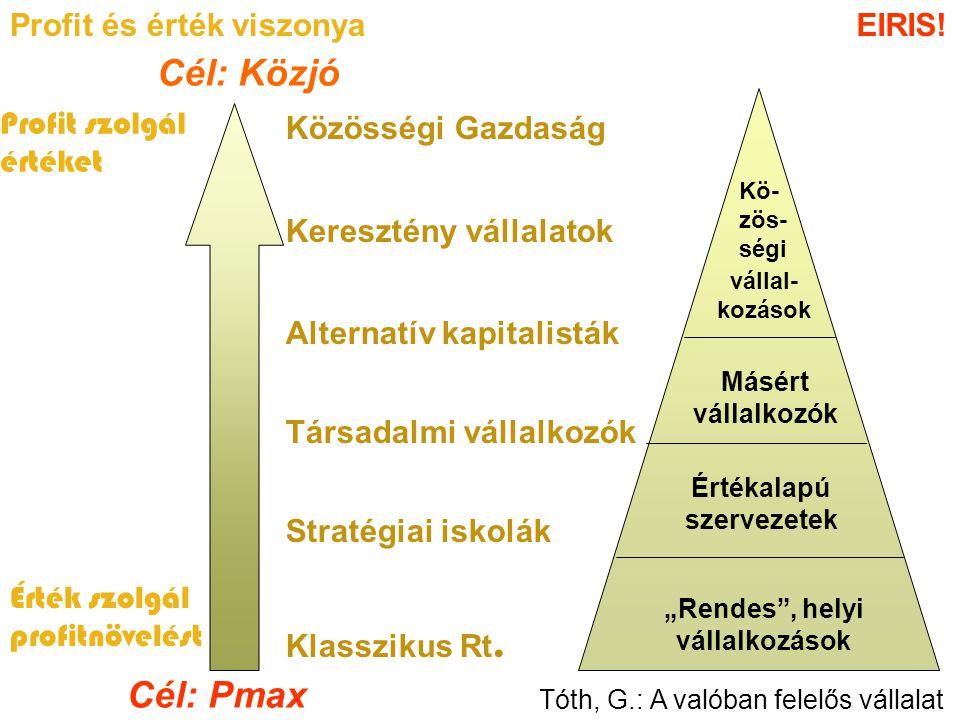 Cél: Közjó Cél: Pmax Profit és érték viszonya EIRIS! Profit szolgál