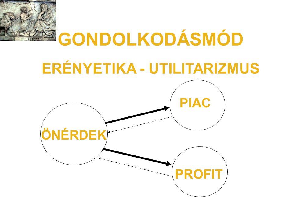 ERÉNYETIKA - UTILITARIZMUS