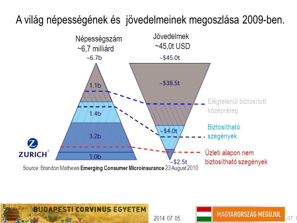 A világ népességének és jövedelmeinek megoszlása 2009-ben.