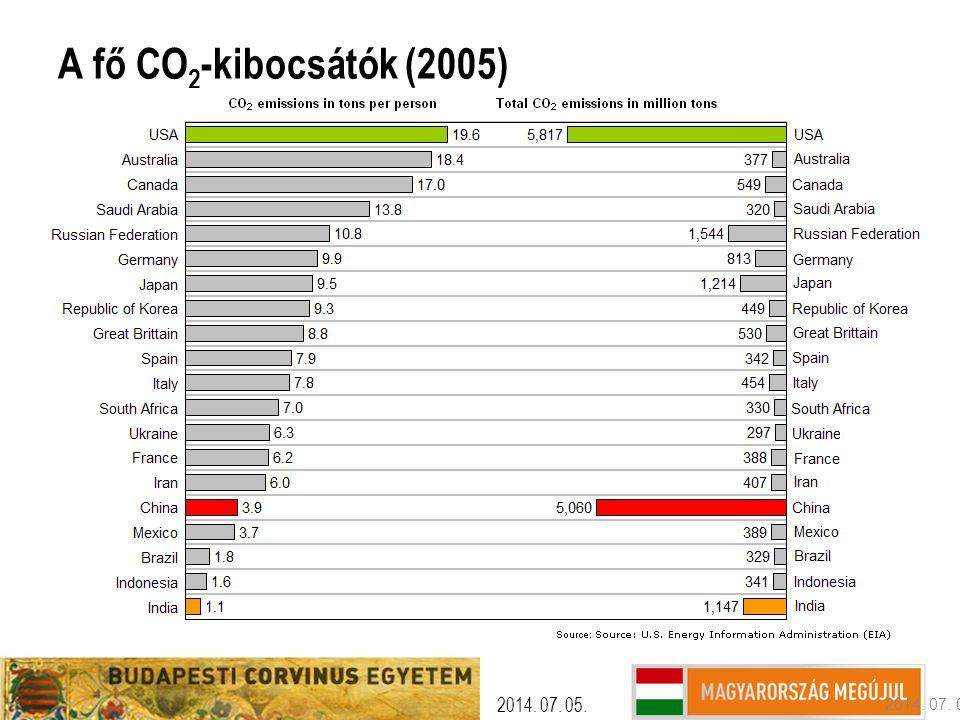 2017.04.04. A fő CO2-kibocsátók (2005) 2017.04.04. 2017.04.04. 8