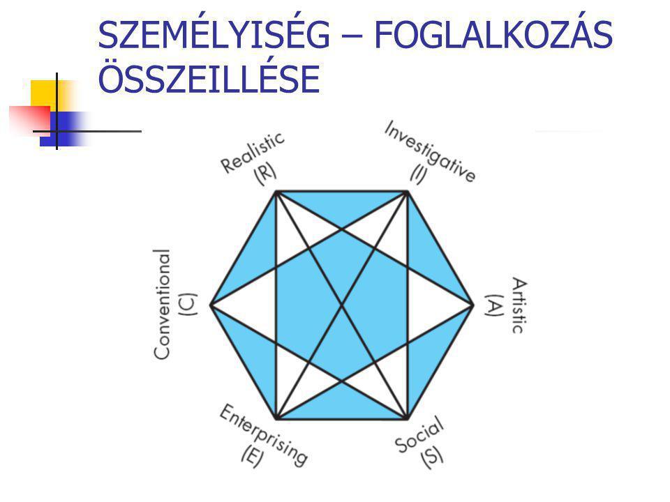 SZEMÉLYISÉG – FOGLALKOZÁS ÖSSZEILLÉSE