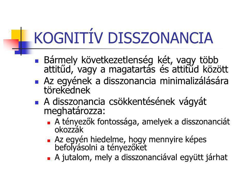 KOGNITÍV DISSZONANCIA