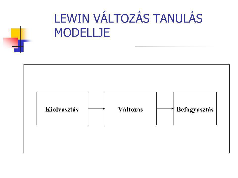 LEWIN VÁLTOZÁS TANULÁS MODELLJE