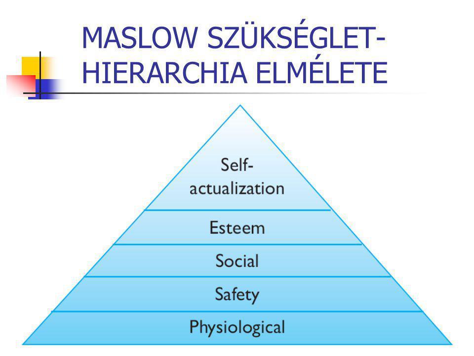 MASLOW SZÜKSÉGLET- HIERARCHIA ELMÉLETE