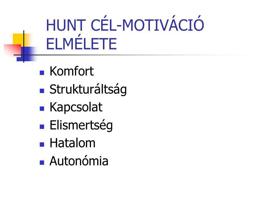 HUNT CÉL-MOTIVÁCIÓ ELMÉLETE