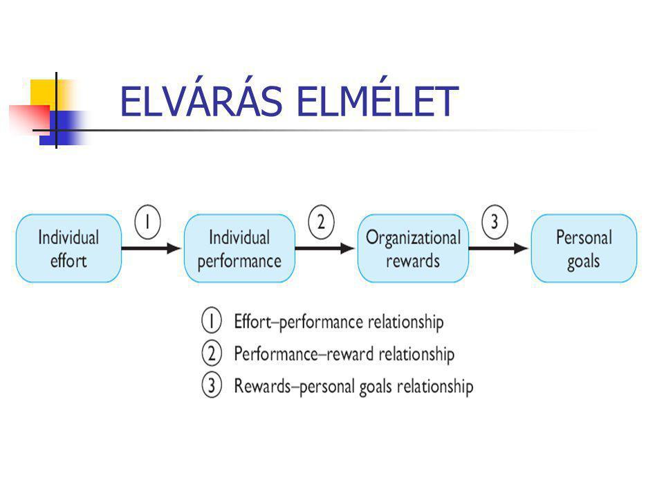 ELVÁRÁS ELMÉLET