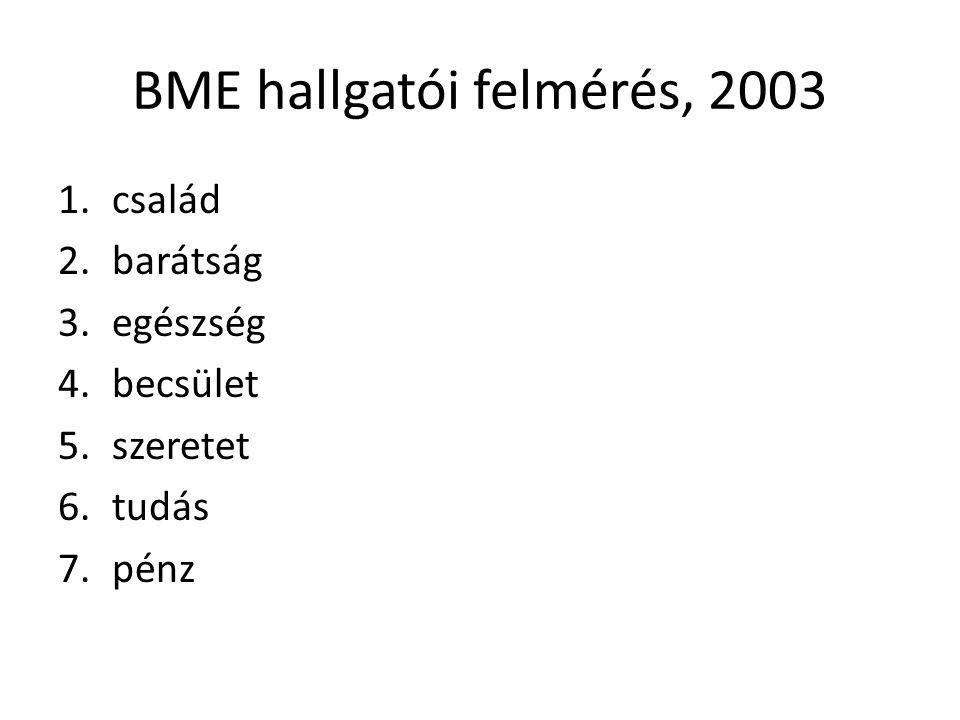 BME hallgatói felmérés, 2003