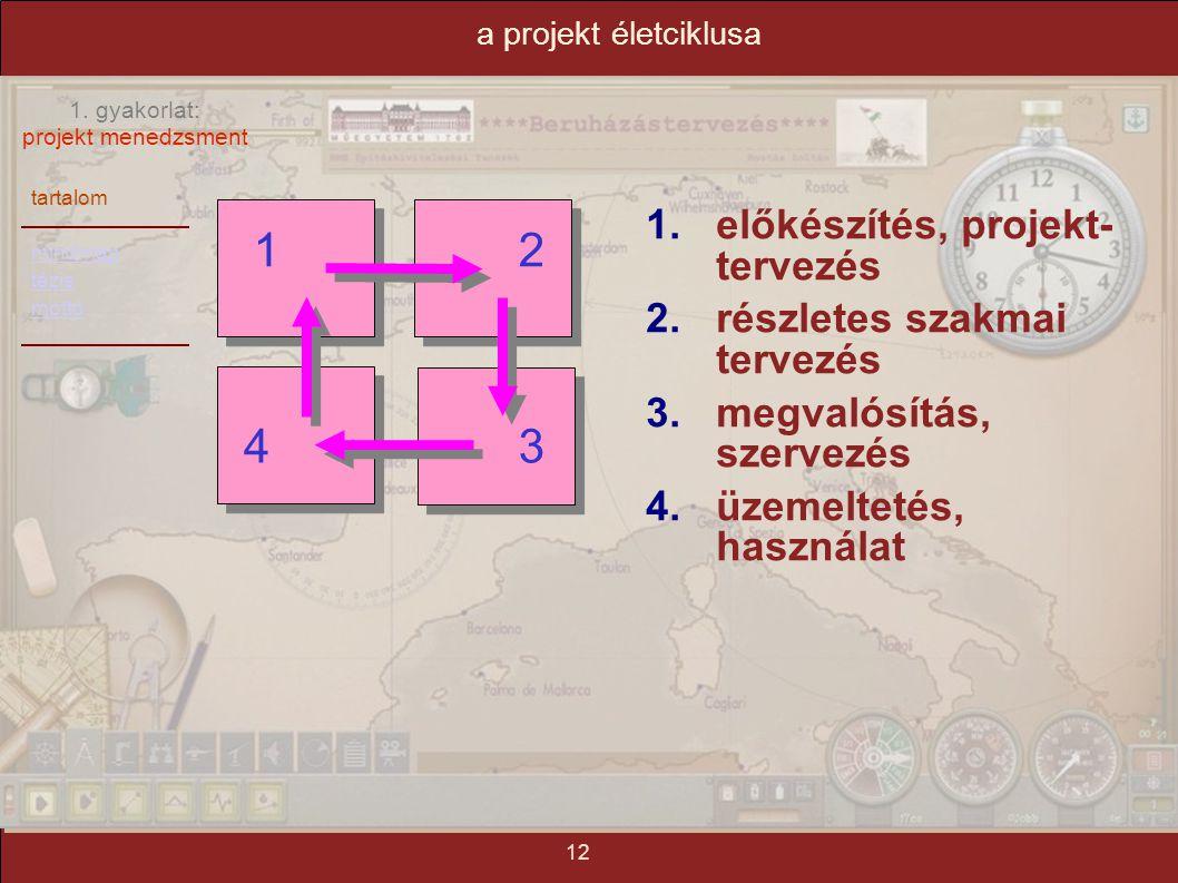 1 2 4 3 előkészítés, projekt- tervezés részletes szakmai tervezés