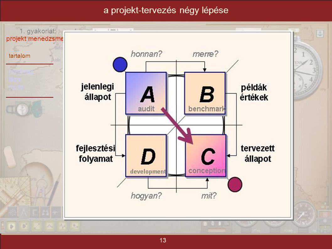 a projekt-tervezés négy lépése