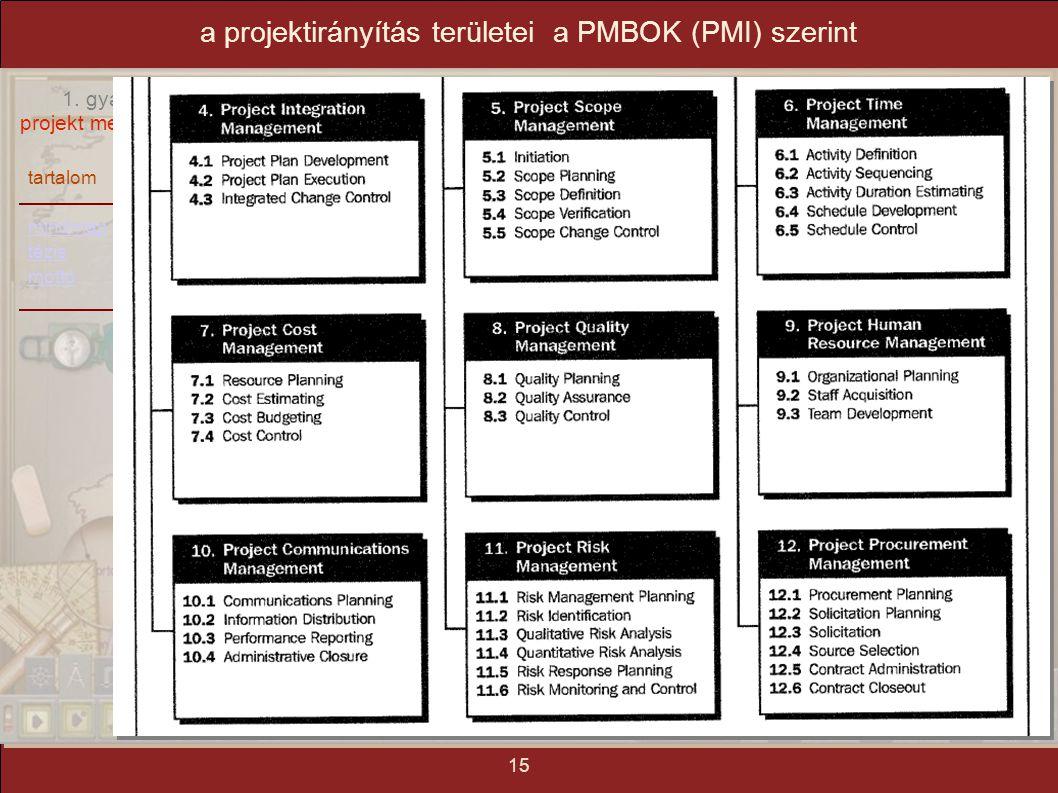 a projektirányítás területei a PMBOK (PMI) szerint