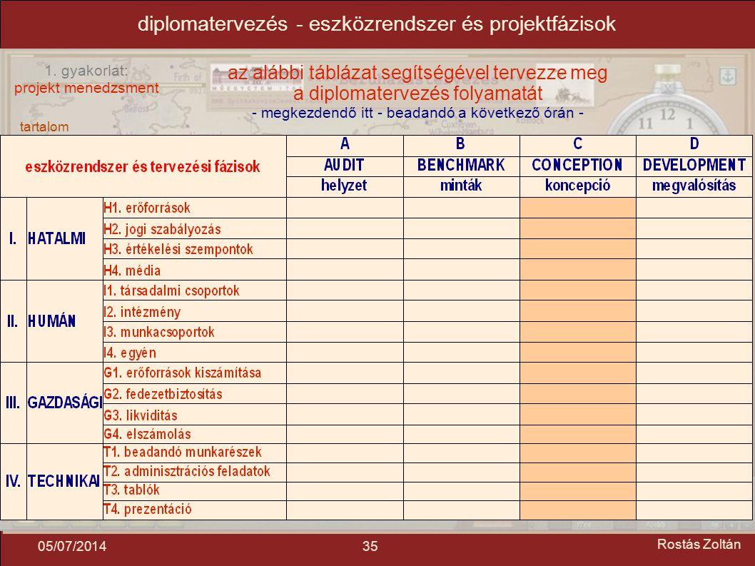 diplomatervezés - eszközrendszer és projektfázisok