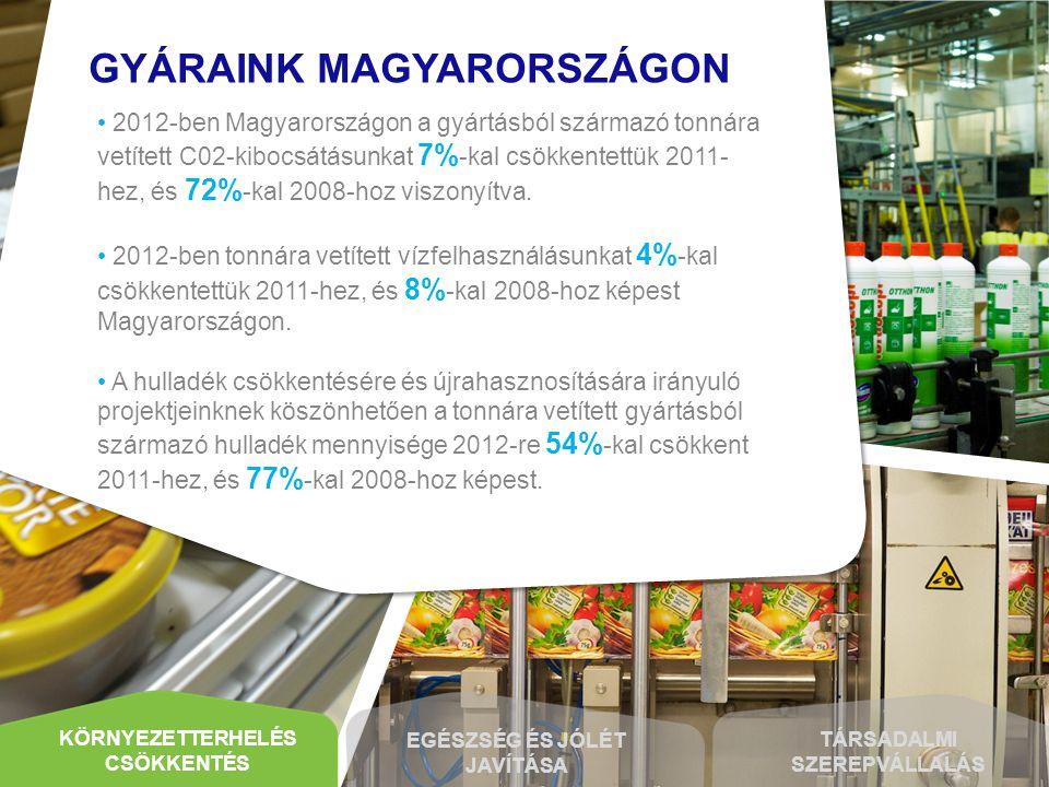Magyarországi gyáraink