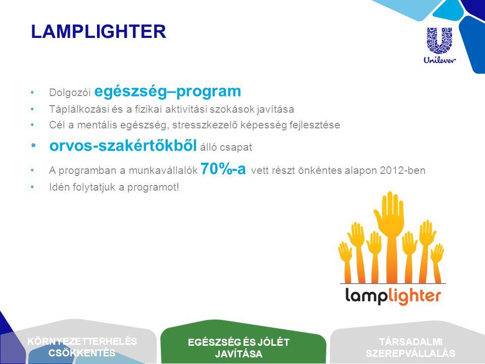 lamplighter orvos-szakértőkből álló csapat Dolgozói egészség–program