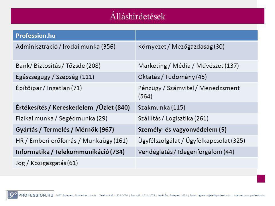 Álláshirdetések Profession.hu Adminisztráció / Irodai munka (356)