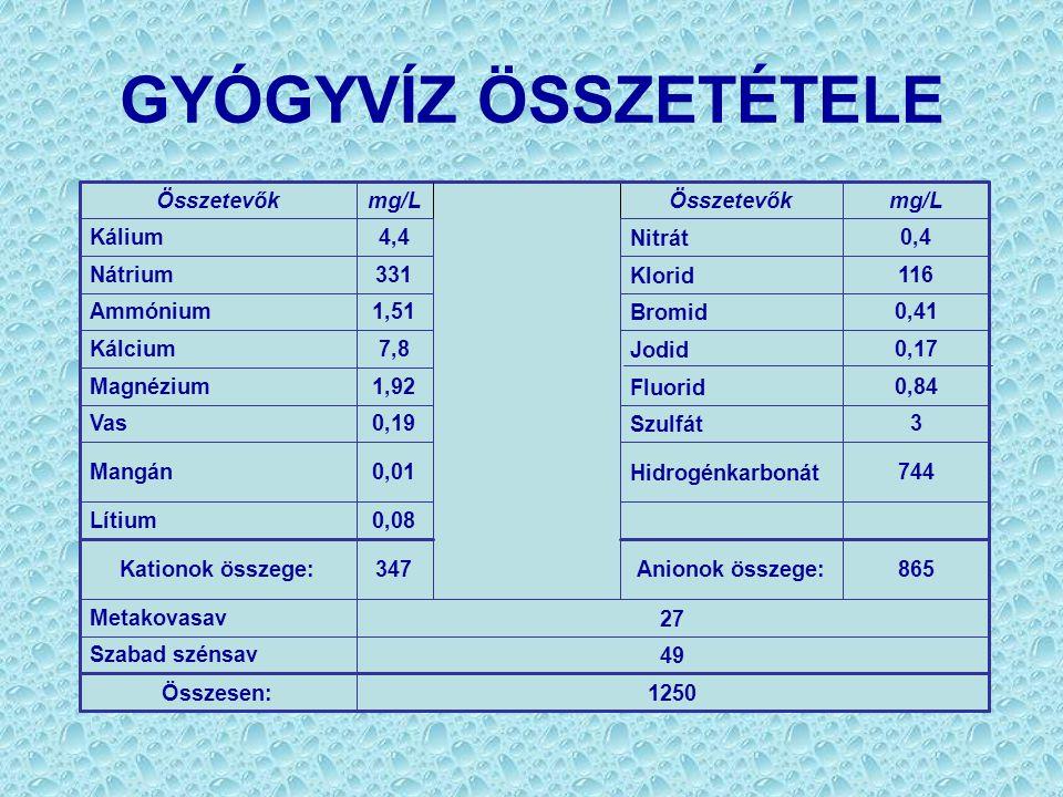 GYÓGYVÍZ ÖSSZETÉTELE Összetevők mg/L Összetevők mg/L Kálium 4,4 Nitrát