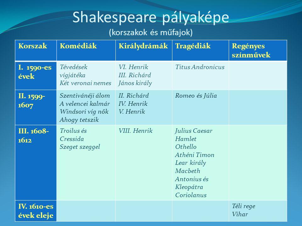 Shakespeare pályaképe (korszakok és műfajok)