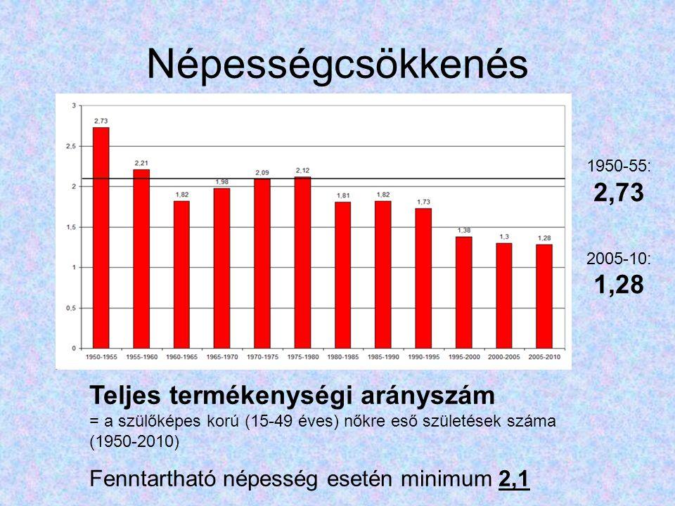 Népességcsökkenés 1950-55: 2,73. 2005-10: 1,28.