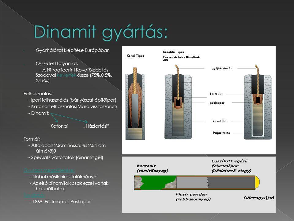 Dinamit gyártás: Gyárhálózat kiépítése Európában Összetett folyamat: